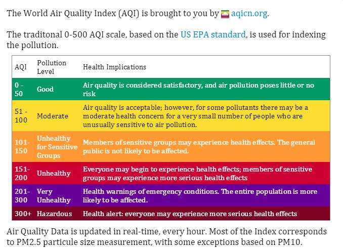 World Air Quality Index 3