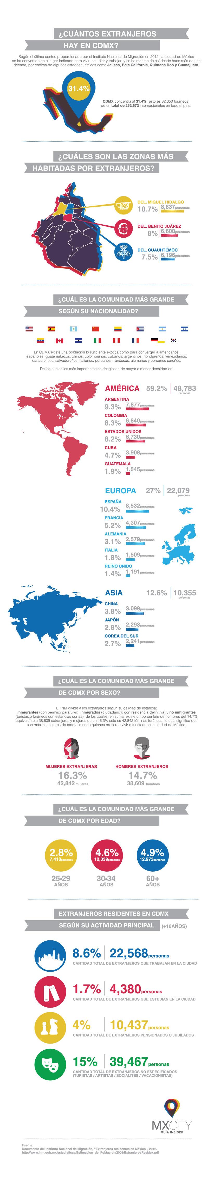 infografico-extranjeros-MXCity